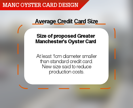 Diagram displaying the differences between the Manchester OysterCard and a standard credit card. Diagram not to scale.