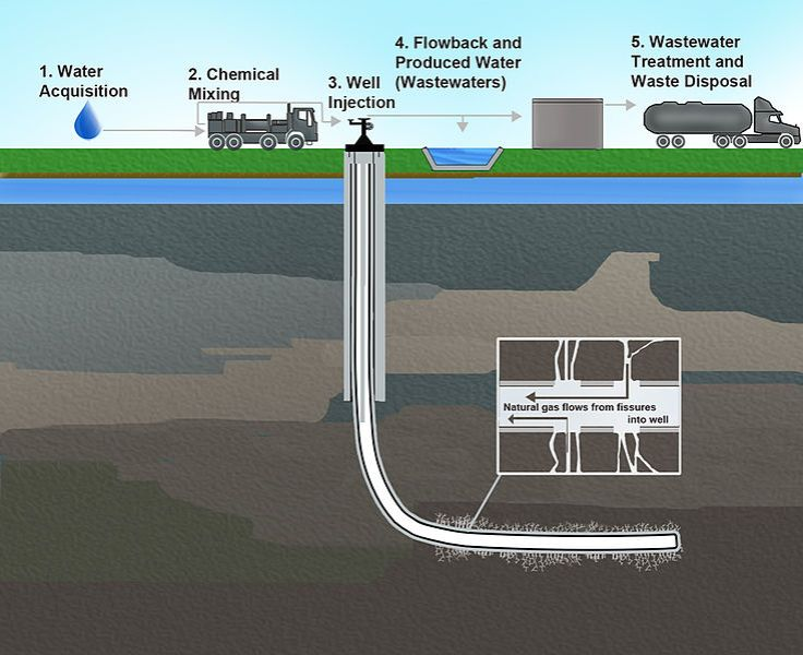 The Fracking Process. Source: Wiklmedia Commons